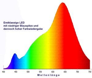 Top: Hochwertiges Licht hat eine gleichmäßige Spektralkurve, ähnlich der Sonne. © Österreichisches Institut für Licht und Farbe