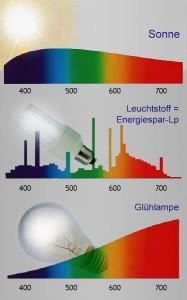 (Sub)Optimal: Die Leuchtmittel unterscheiden sich deutlich. Mehr Infos liefert das Seminar. © Österreichisches Institut für Licht und Farbe